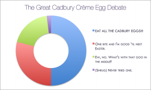 WD-Poll-Cadbury-Creme-Egg-04172014